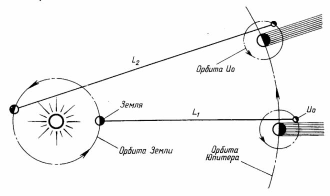 Метод О. Ремера