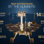 NASA's Opportunity rover mission on Mars comes to an end